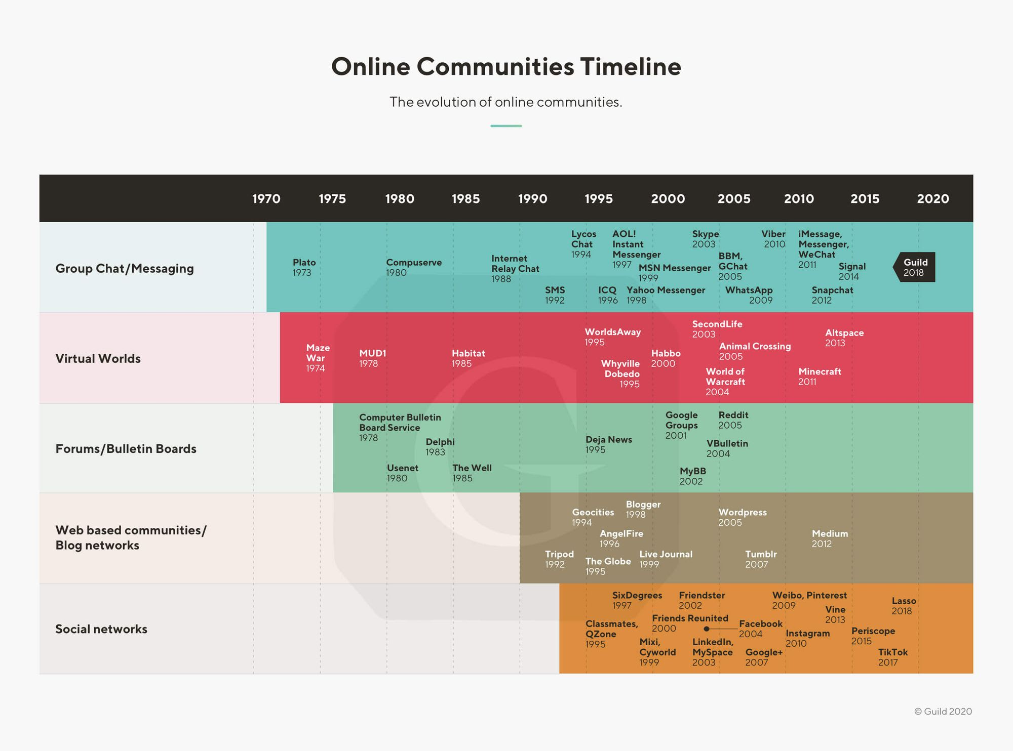 history of online community types
