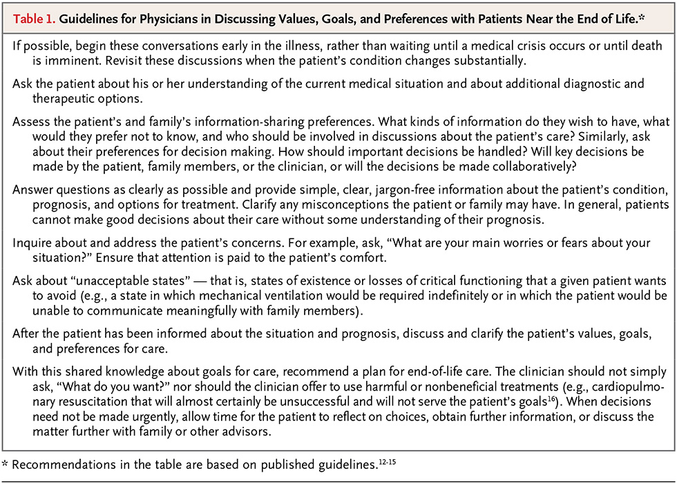 Residents roles in end of life care discussions nejm resident 360 running a goal setting family meeting maxwellsz