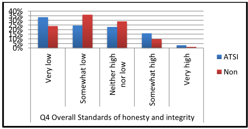Chart 2. Indigenous and non-indigenous perceptions of standards of honesty and integrity displayed by politicians