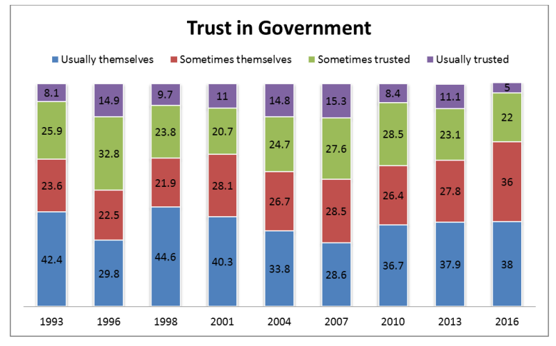 Chart showing responses to the question: In general, do you feel that the people in government are too often interested in looking after themselves, or do you feel that they can be trusted to do the right thing nearly all the time?