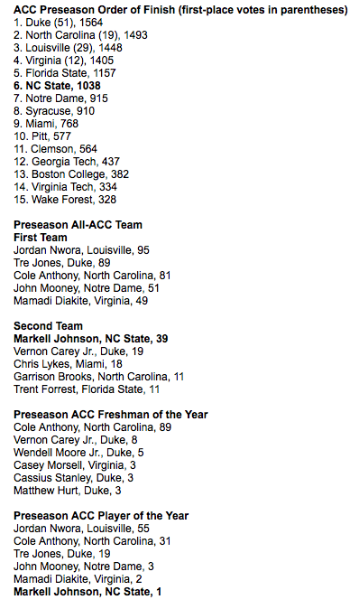ACC preseason picks.