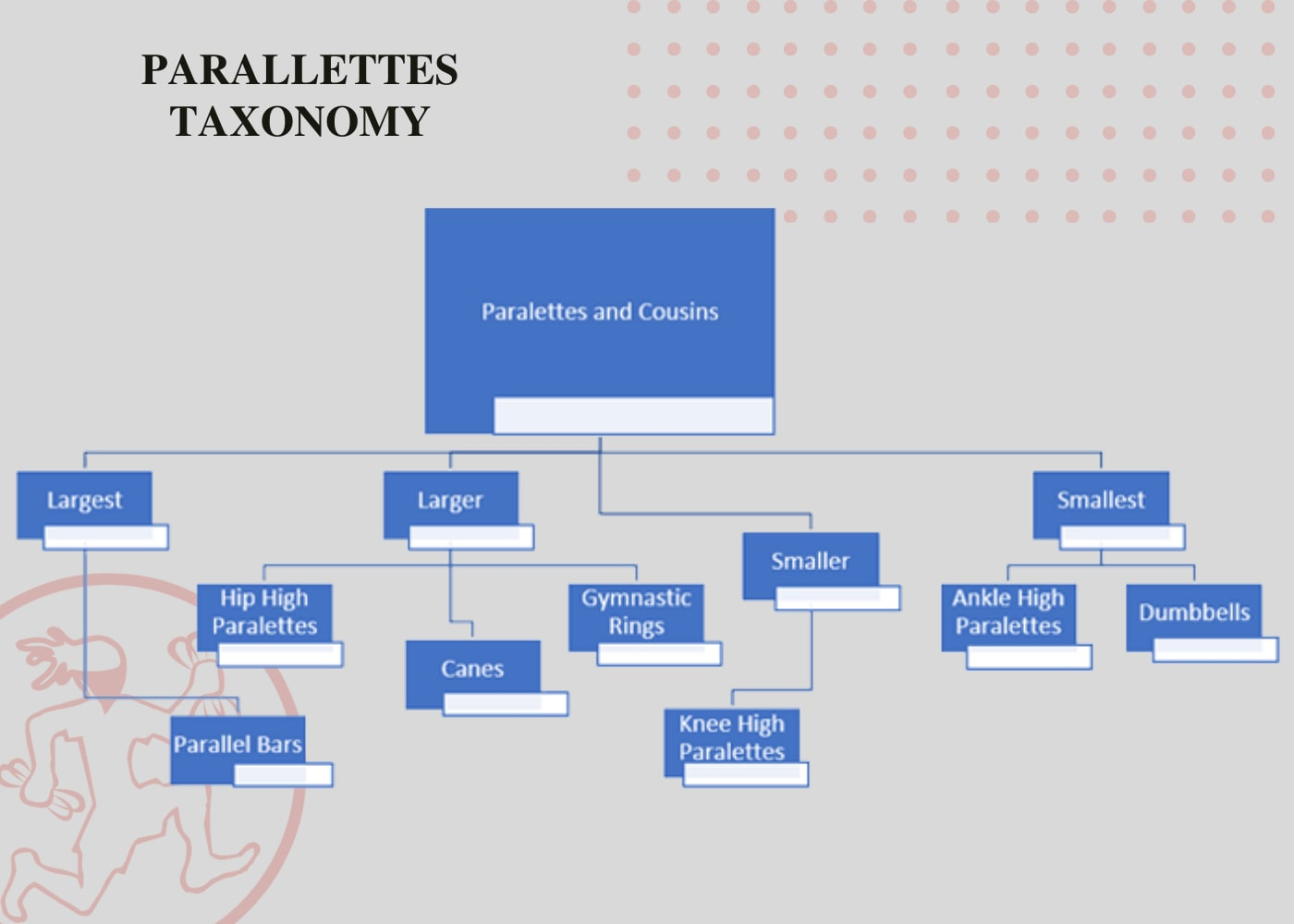 Parallettes Taxonomy