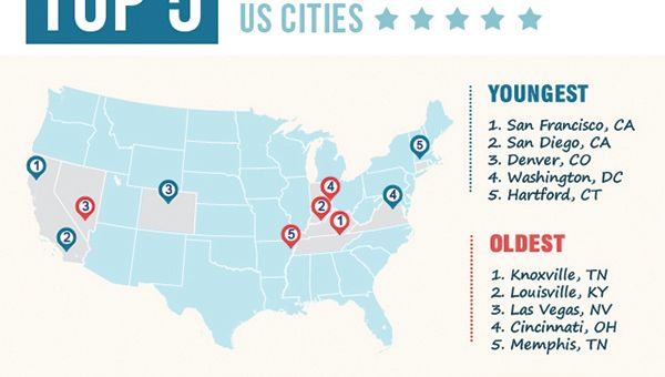 Youngest and Oldest Cities