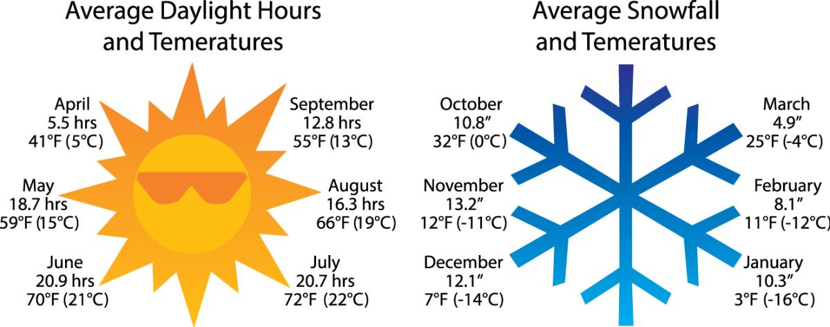 Winter Sun - Snow Averages