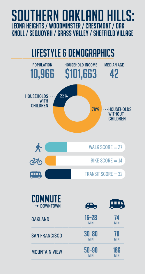 Southern Oakland Hills Infographic
