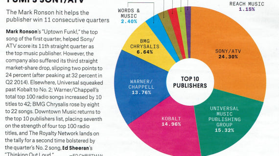 The Royalty Network Makes Billboard List of Top 10 Music Publishers for 1st Quarter