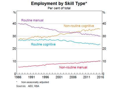 human vs computer becoming more employable than an algorithm